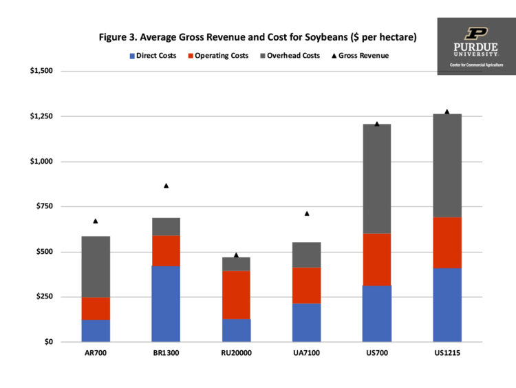 Figure 3. Average Gross Revenue and Cost for Soybeans ($ per hectare)