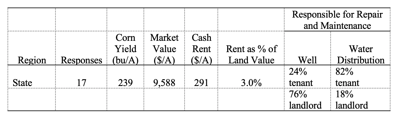 Table 3: Irrigated Indiana farmland: Number of responses, long-term corn yields, estimated market value, annual cash rent, and rent as a percent of farmland value, June 2021