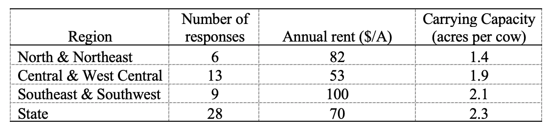 Table 1: Pastureland: Number of responses, annual cash rent, and carrying capacity, June 2021