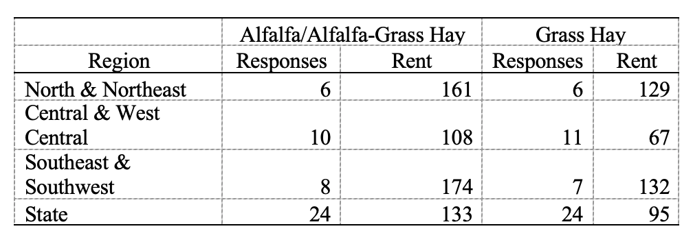 Table 2: Rental of established alfalfa hay and grass hay ground, June 2021