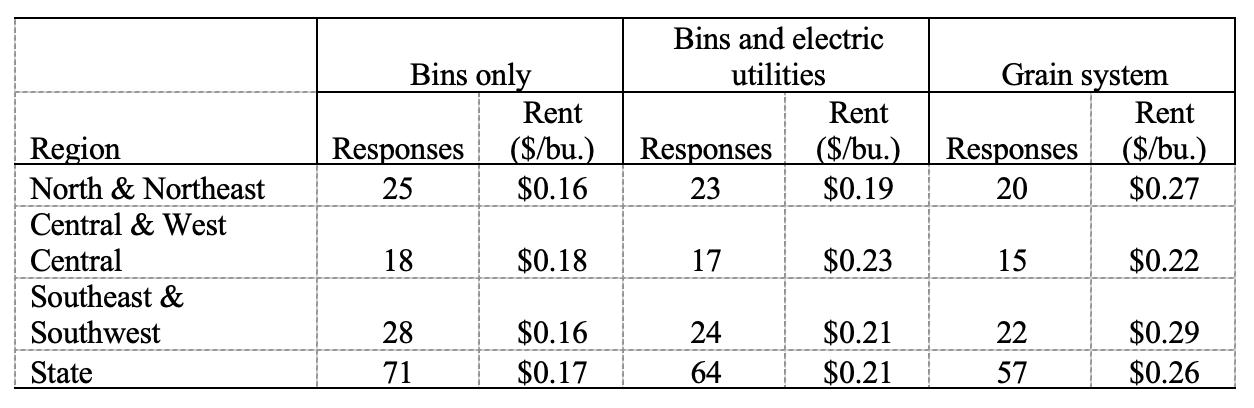 Table 4: On-Farm grain storage rental: Number of responses and annual per bushel rent, June 2021
