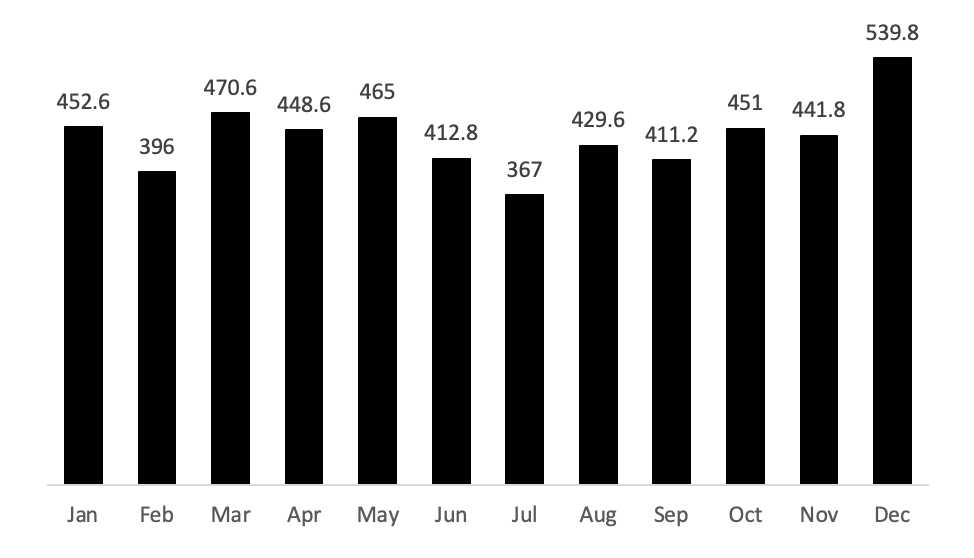 Figure 2: Mean Number of Transactions by Month, 2016 – 2020