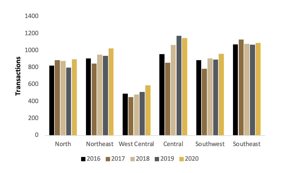Figure 4: Number of Transactions by Region, 2016 – 2020