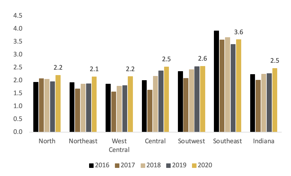 Figure 5: Approximate Turnover Rate by Region, 2016 – 2020