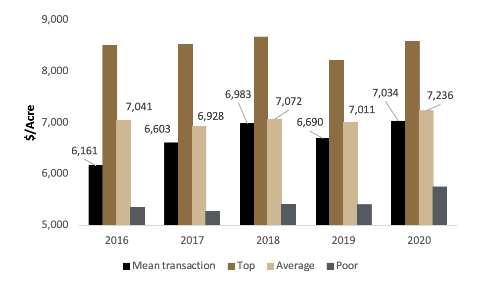 Figure 6: Transaction Prices and Survey Values, 2016 – 2020