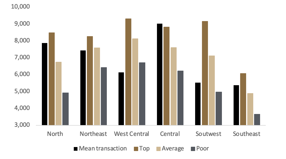 Figure 7: Transaction Prices and Survey Values by Region, 2020