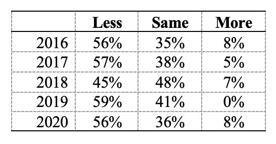 Table 1: Share of Respondents Indicating Less, Same, or More Farmland on the Market than in the Previous June