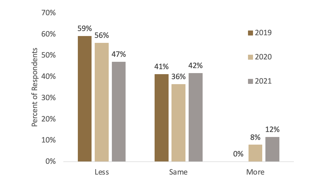 Figure 3: Percentage of respondents indicating less, same, or more farmland on the market than in the previous June