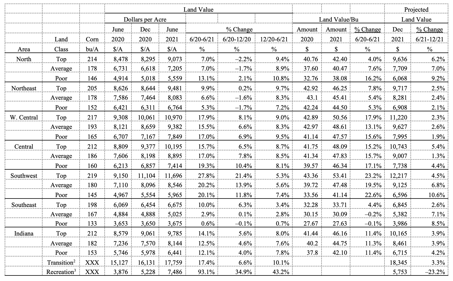 Table 1: Average estimated Indiana land value per acre (tillable, bare land), per bushel of corn yield, and percentage change by geographic area and land class, selected time periods, Purdue Land Value Survey, June 20211