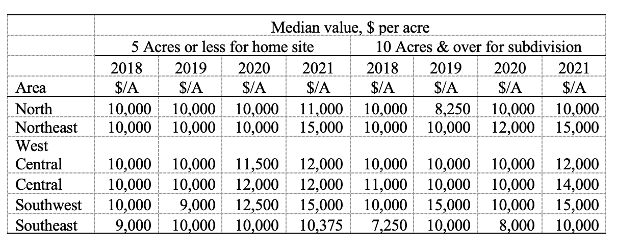 Table 2: June median value of unimproved five-acre or less home sites and ten-acre or more subdivisions