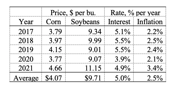 Table 3: Projected five-year average corn and soybean prices, mortgage interest, and inflation