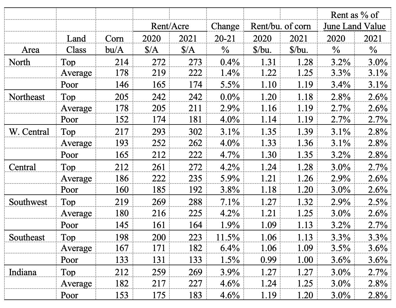 Table 4: Average estimated Indiana cash rent per acre, (tillable, bare land) 2020 and 2021, Purdue Land Value Survey, June 2021