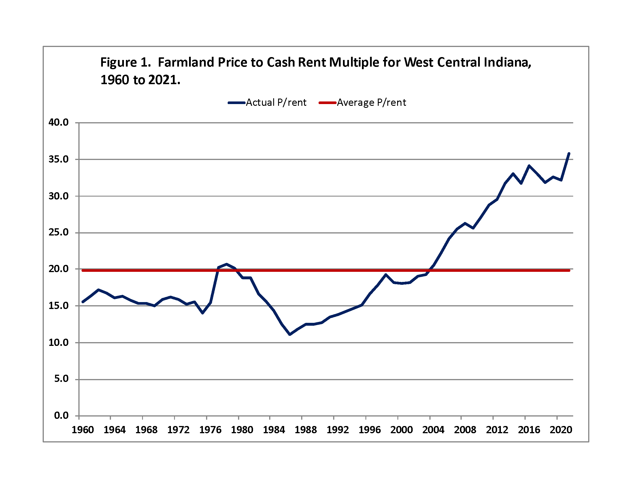 Figure 1. Farmland Price to Cash Rent Multiple for West Central Indiana, 1960-2021