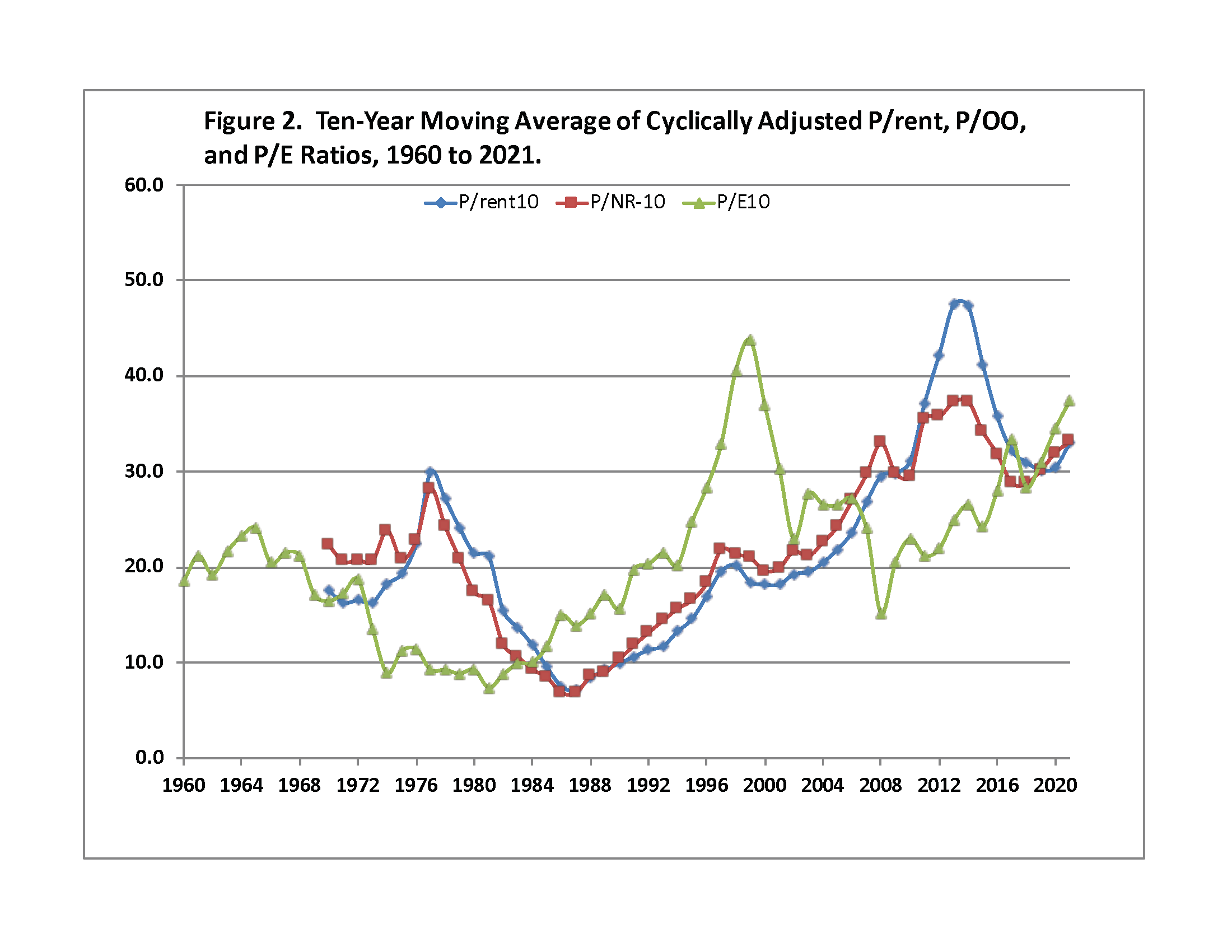 Figure 2. Ten-Year Moving Average of Cyclically Adjusted P/rent, P/OO, and P/E Ratios, 1960 to 2021.