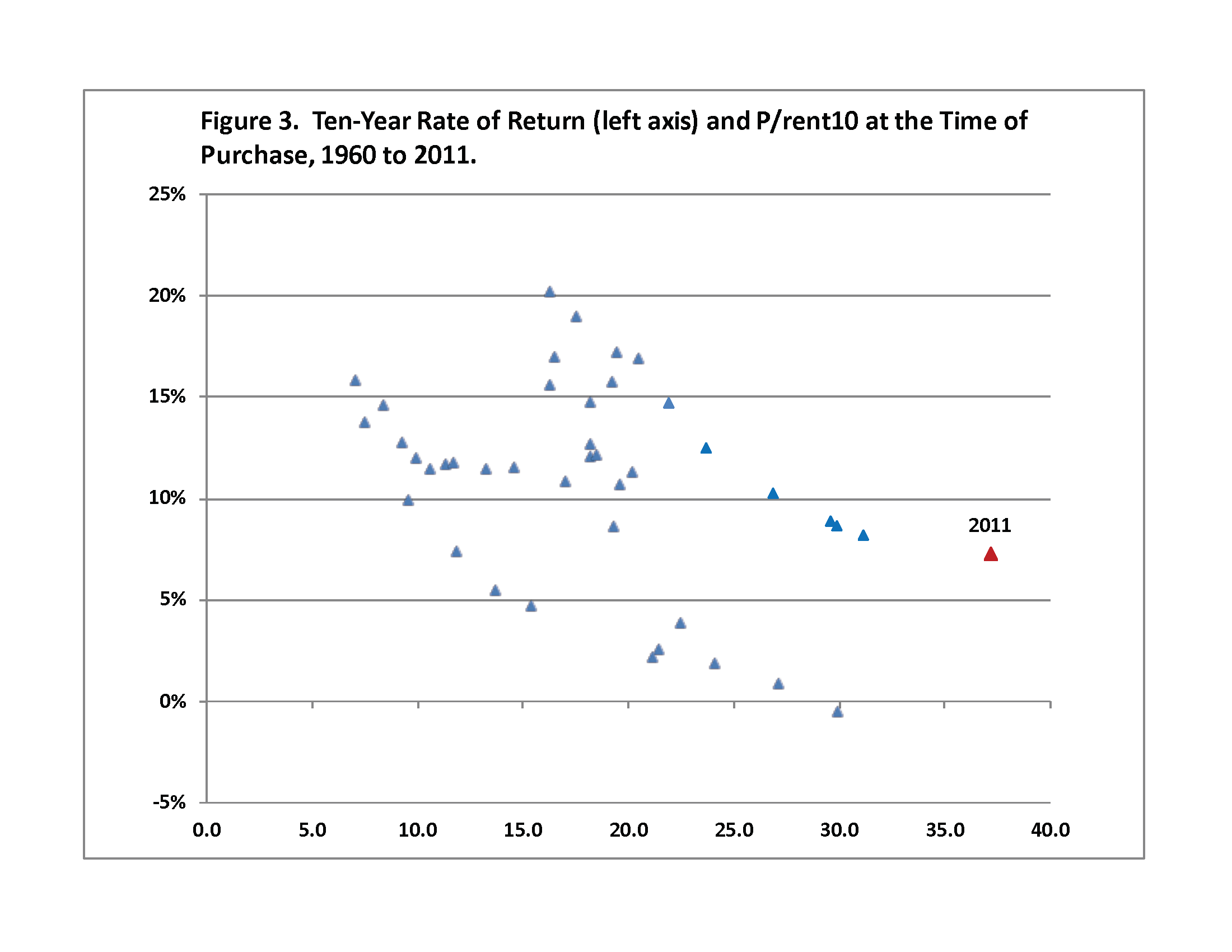 Figure 3. Ten-Year Rate of Return (left axis) and P/rent10 at the Time of Purchase, 1960 to 2011.