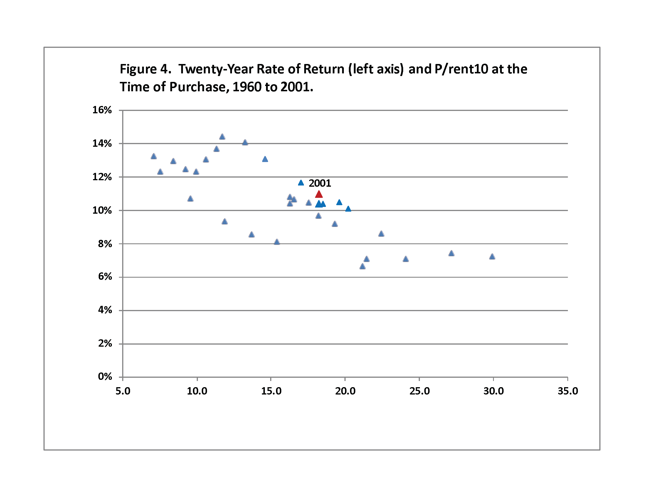 Figure 4. Twenty-Year Rate of Return (left axis) and P/rent10 at the Time of Purchase, 1960 to 2001.