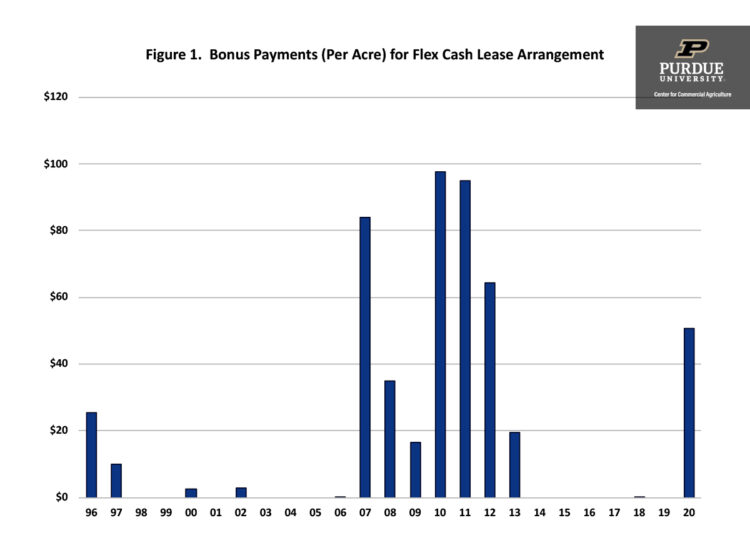 Figure 1. Bonus Payments (Per Acre) for Flex Cash Lease Arrangement