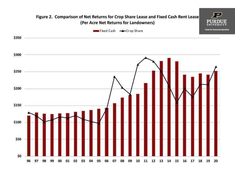 Figure 2. Comparison of Net Returns for Crop Share Lease and Fixed Cash Rent Lease (Per Acre Net Returns for Landowners)