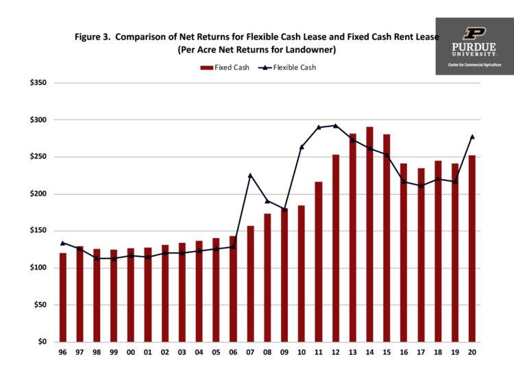 Figure 3. Comparison of Net Returns for Flexible Cash Lease and Fixed Cash Rent Lease (Per Acre Net Returns for Landowner)