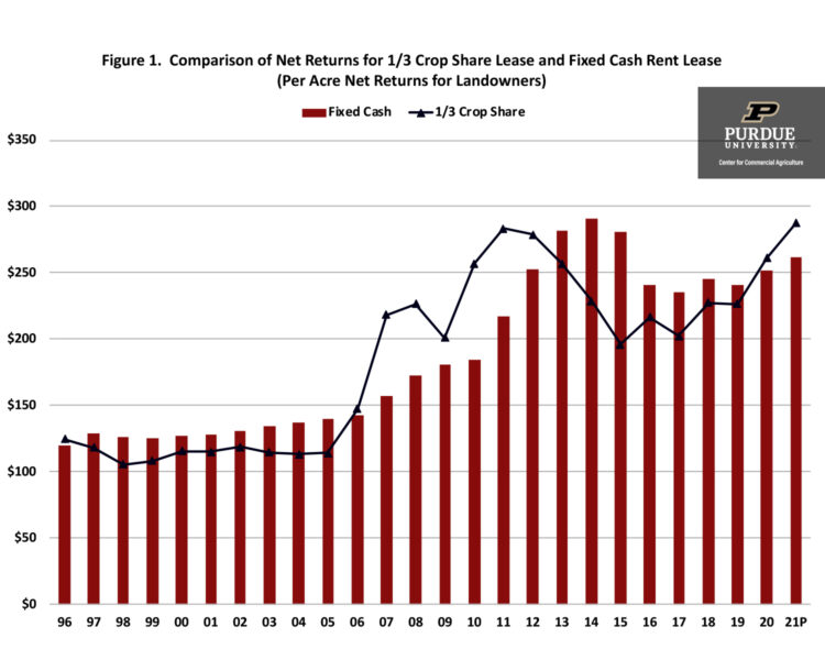 Figure 1.  Comparison of Net Returns for 1/3 Crop Share Lease and Fixed Cash Rent Lease (Per Acre Net Returns for Landowners)
