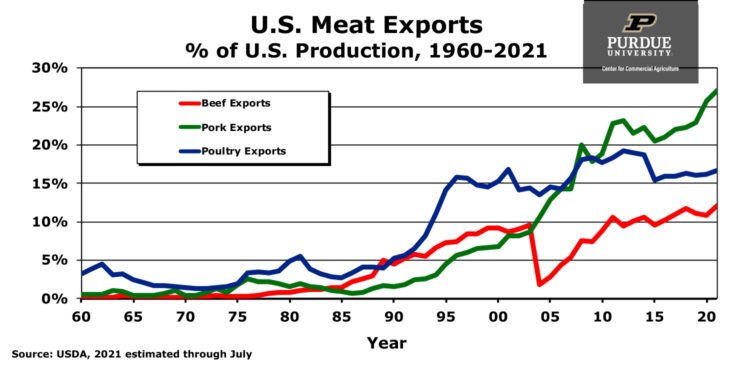 U.S. Meat Exports chart, percent of U.S. Production from 1960 through 2021