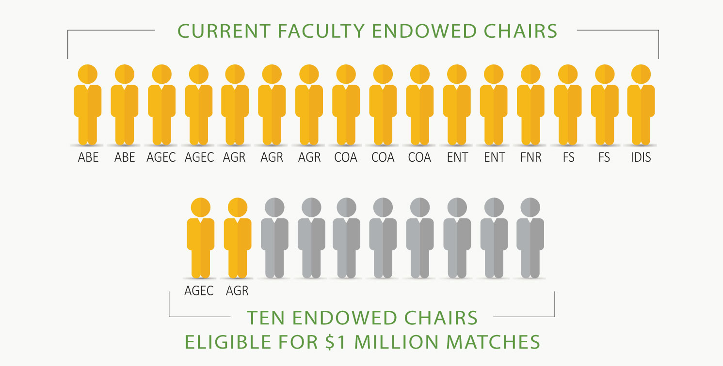 16 Current Faculty Endowed Chairs, Ten Endowed Charis Eligible for $1 Million Matches