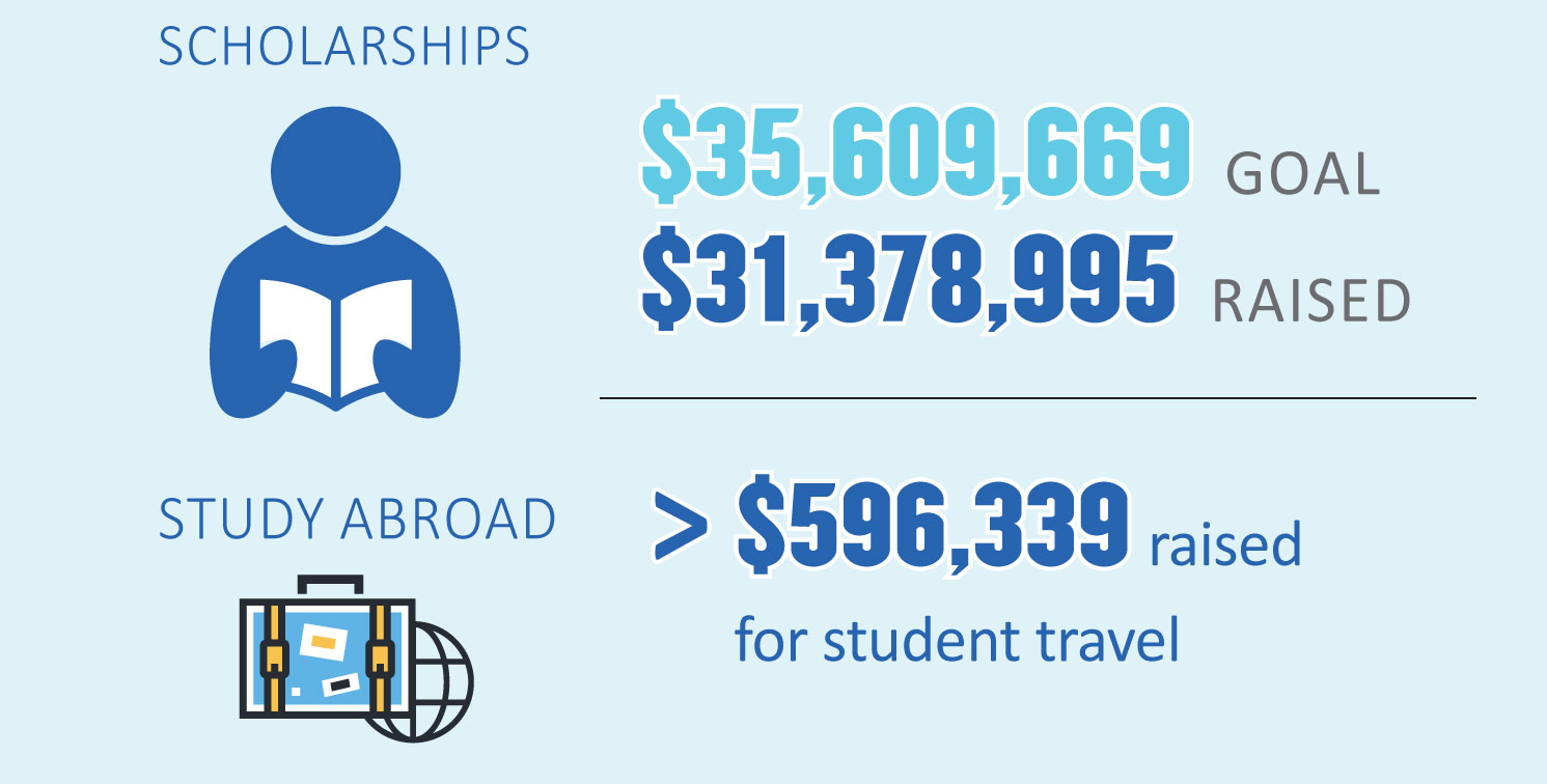 Scholarships have a goal of $35,609,669 and have $31,278,995 Raised. Study Abroad $596,339 raised for student travel