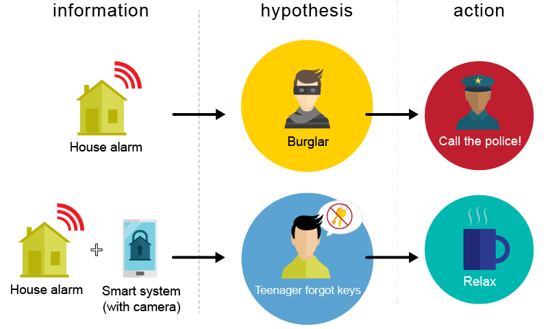 example of how iot can intelligently signal responses
