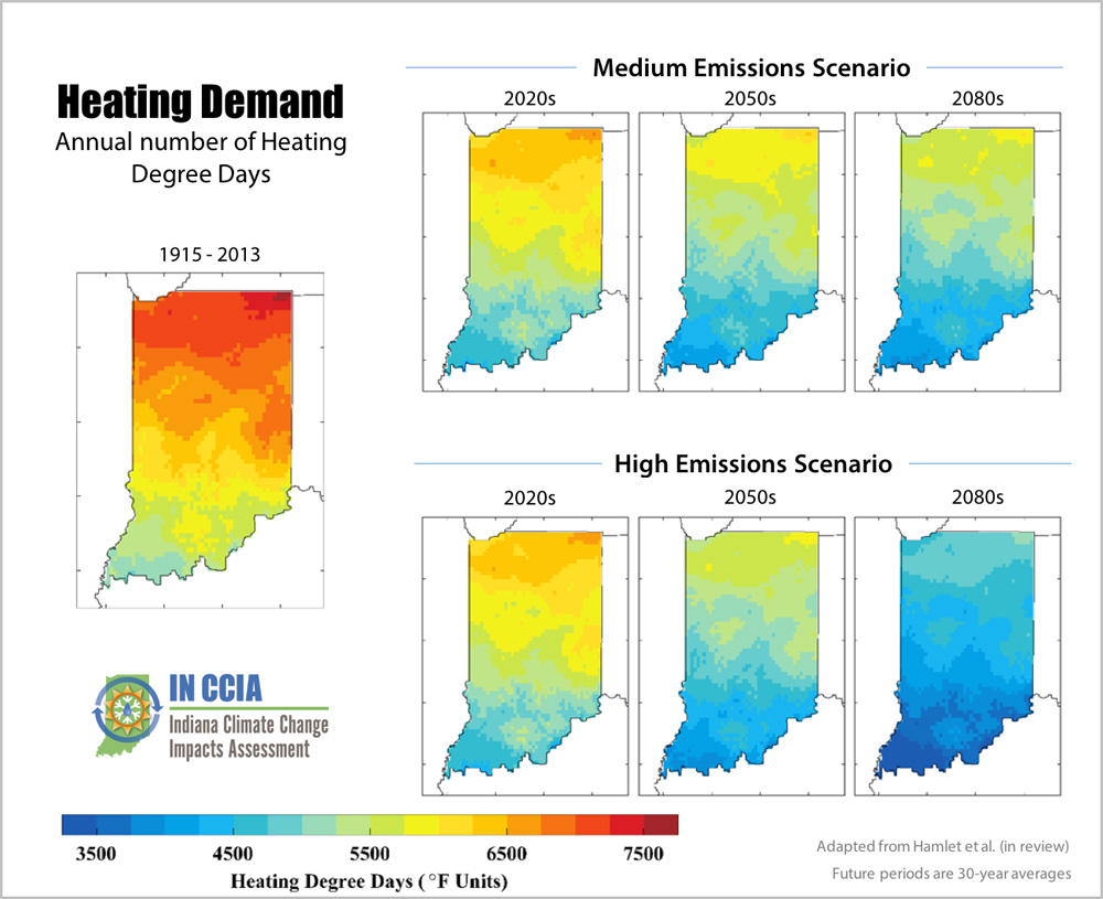 diagram showing the annual number of heating degree days under different emissions scenarios