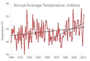 Graph showing statewide annual average temperature for Indiana from 1895 to 2016, and the increasing trend in annual temperature.