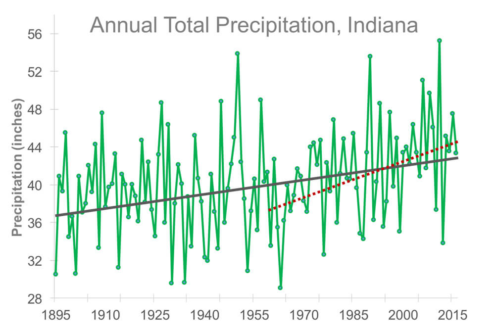 Graphic showing the statewide annual total precipitation for Indiana from 1895 to 2016 and the increasing trend in annual precipitation.