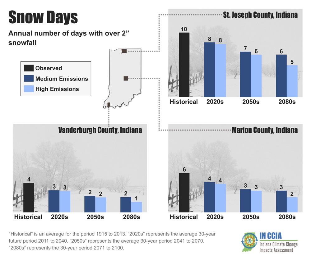 Number of days per year with more than 2 inches of snow for three Indiana counties.