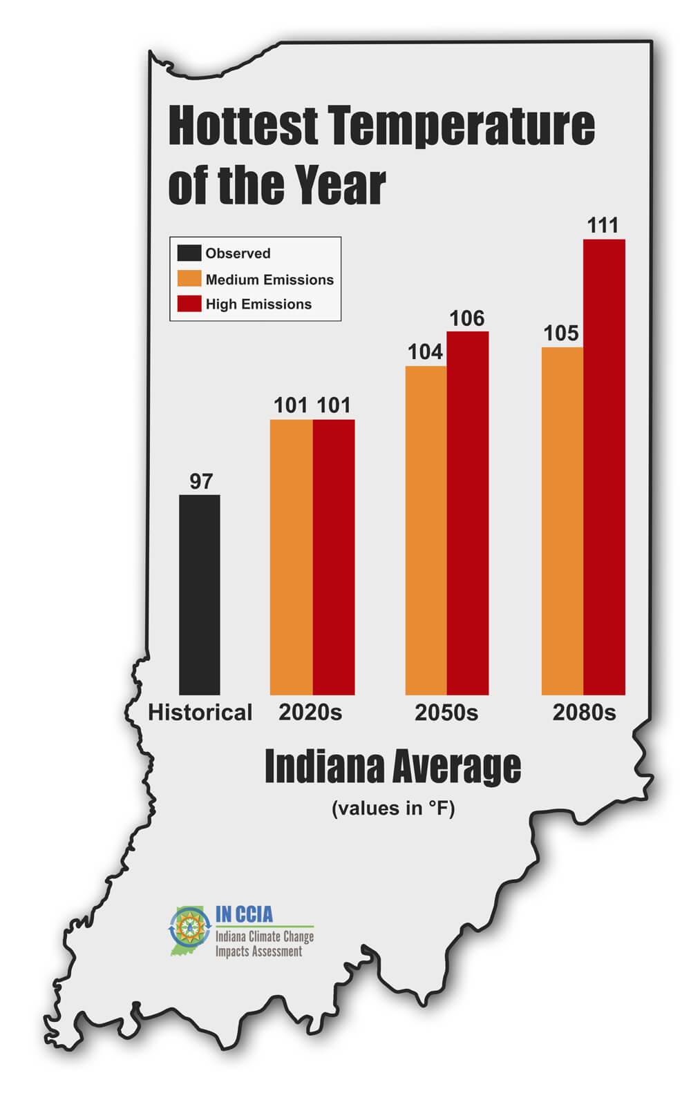 Hottest temperature of the year for Indiana.