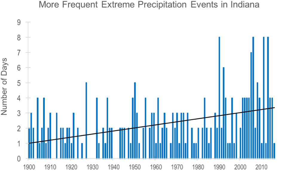 The number of days with precipitation events that exceed the 1900 to 2016 period's 99th percentile for Indiana (statewide average).