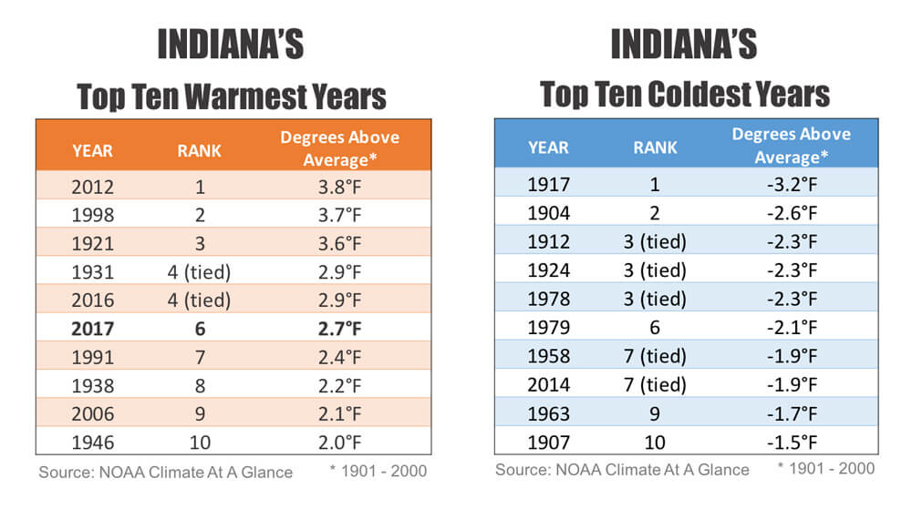 Tables showing the top 10 warmest and coldest years in Indiana