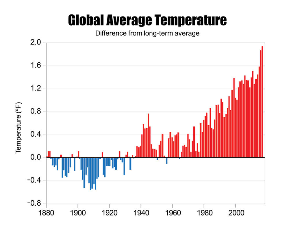 Difference in the global average temperature (including both land and ocean surfaces) from the long-term average for each year from 1880 to 2016.