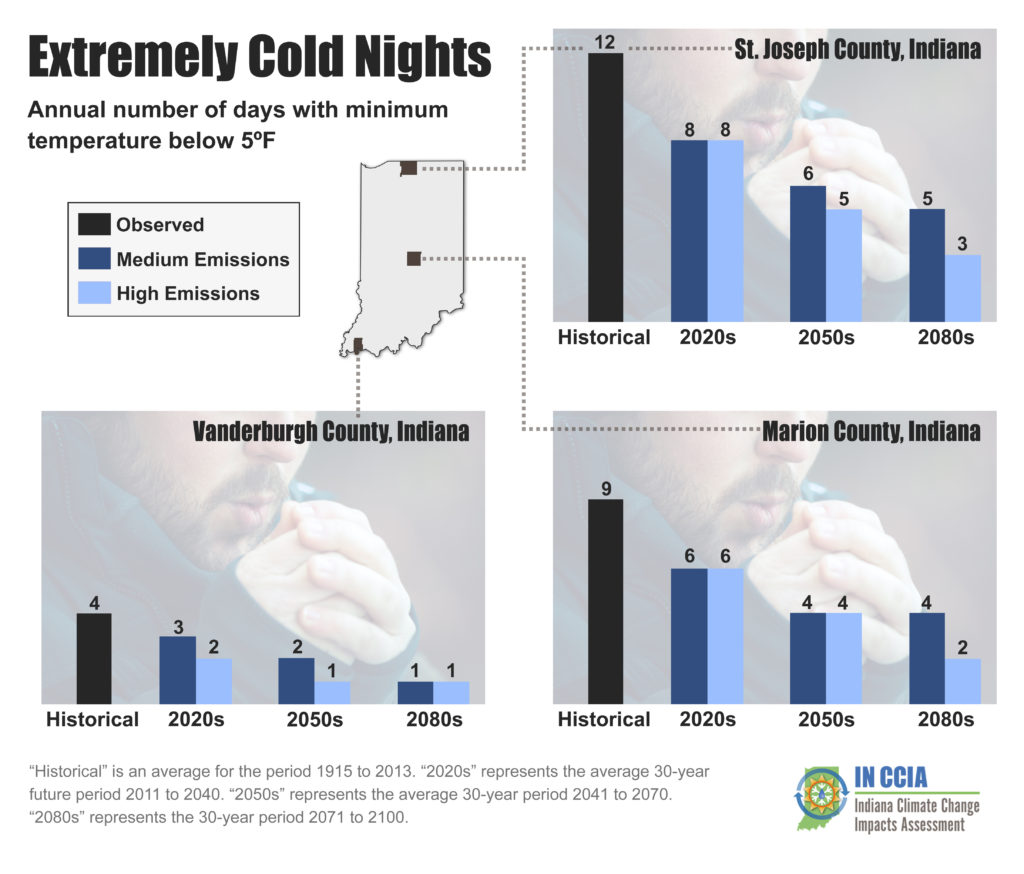 "Above: Extremely cold nights per year in three representative Indiana counties. An extremely cold night occurs when the daily low temperature is lower than 5°F. ""Historical"" is the average for the period from 1915 to 2013. For the future projections, ""2020s"" represents the average 30-year period from 2011 to 2040, ""2050s"" represents the average from 2041 to 2070, and ""2080s"" represents the period from 2071 to 2100. .. Source: Hamlet et al. (in review) and Widhalm et al. (2018a)."