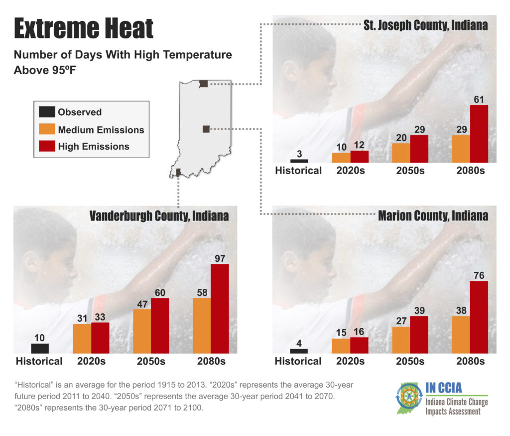 "Above: Extreme heat days per year for three representative Indiana counties. An extreme heat day occurs when the daily high temperature is above 95°F. ""Historical"" is the average for the period from 1915 to 2013. For future projections, ""2020s"" represents the average 30-year period from 2011 to 2040, ""2050s"" represents the average from 2041 to 2070, and ""2080s"" represents the average from 2071 to 2100. Data for other locations available. Source: Hamlet et al. (in review) and Widhalm et al. (2018a)."