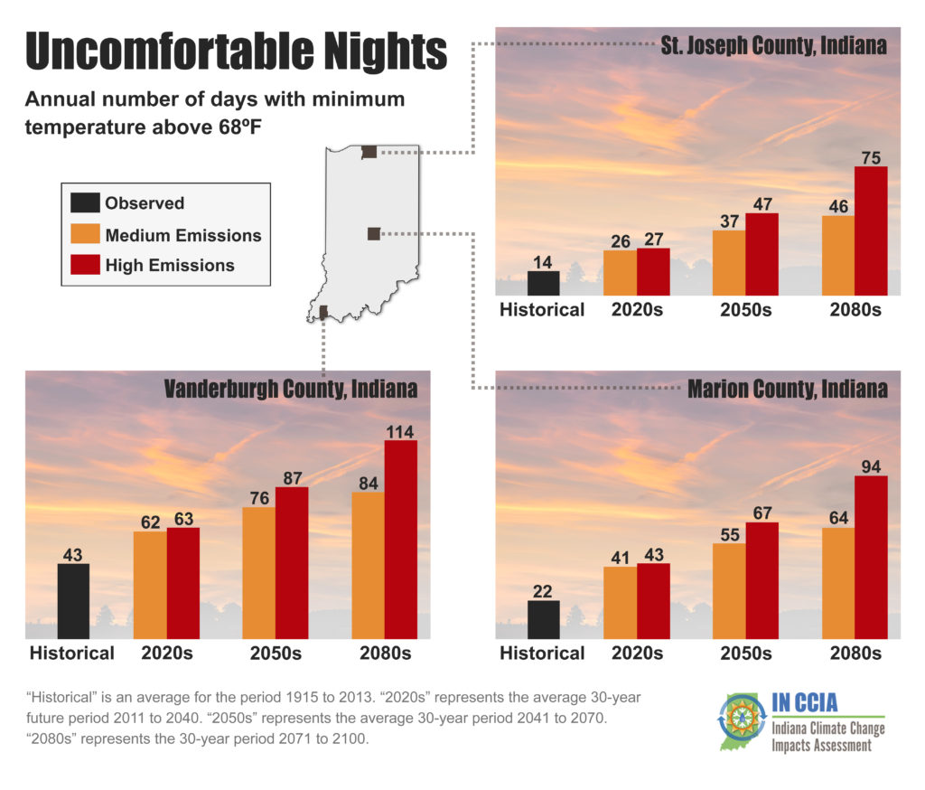 "Above: Uncomfortable nights per year for three representative Indiana counties. An uncomfortable night occurs when the daily low temperature is above 68°F. ""Historical"" is the average for the period from 1915 to 2013. For future projections, ""2020s"" represents the average 30-year period from 2011 to 2040, ""2050s"" represents the average from 2041 to 2070, and ""2080s"" represents the average from 2071 to 2100. . Source: Hamlet et al. (in review) and Widhalm et al. (2018a)."