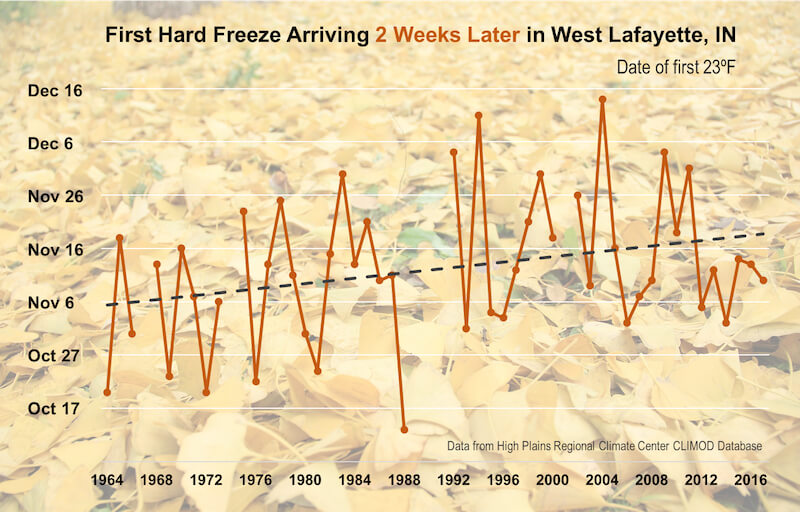 Observed date of the first 23°F freeze each autumn from 1964 to 2017 at the Purdue University Airport in West Lafayette, Indiana.