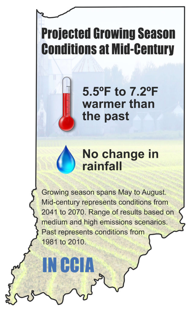 Projected growing season conditions at mid-century
