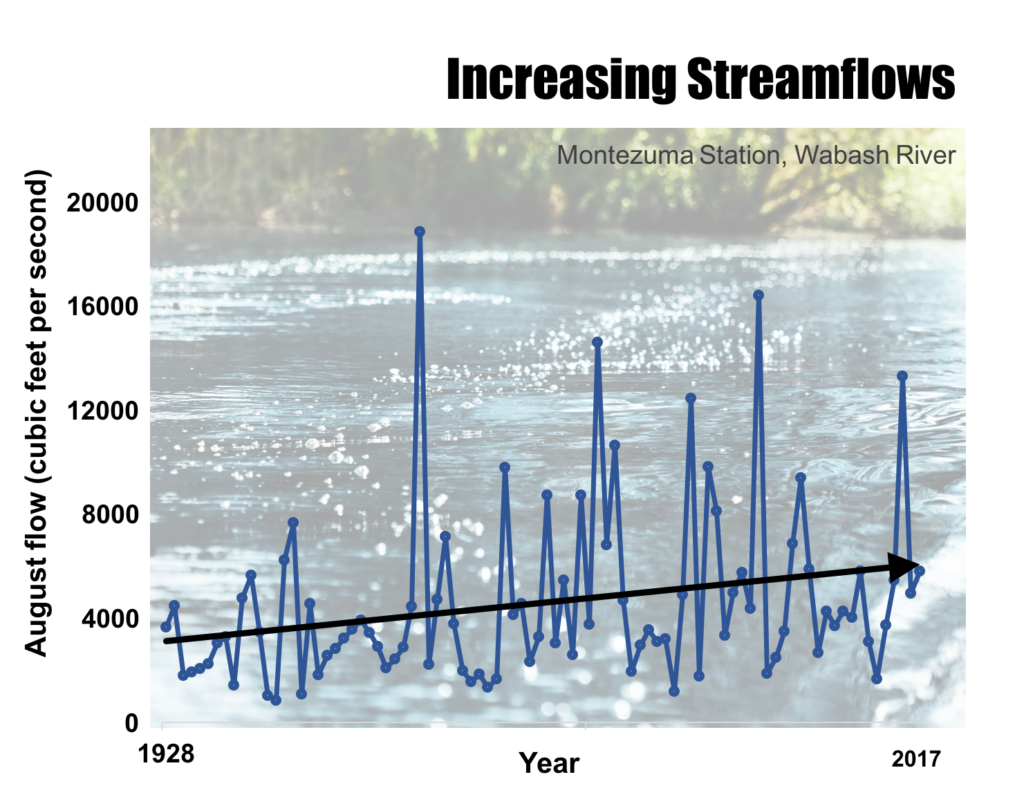 Average August streamflow at the USGS Montezuma measuring station along the Wabash River in west central Indiana from 1928 to 2017. The black line shows the upward trend in streamflow. (Source: Höök et al., in review).