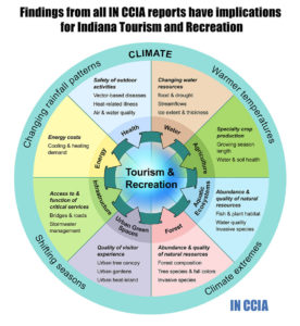 infographic showing how findings from all IN CCIA reports have implications for Indiana Tourism and Recreation