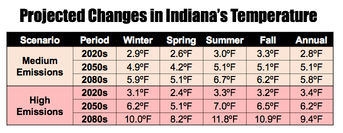 projected changes in Indiana's temperature