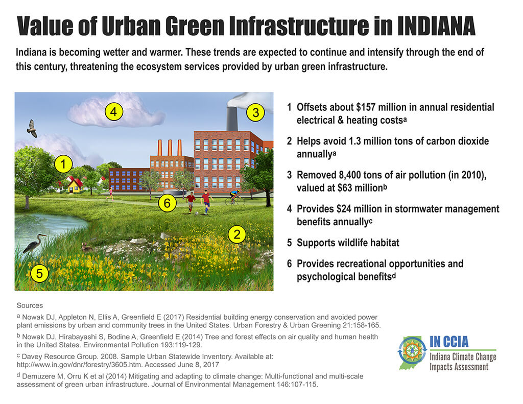 A summary of community and personal benefits of urban green infrastructure in the state of Indiana.