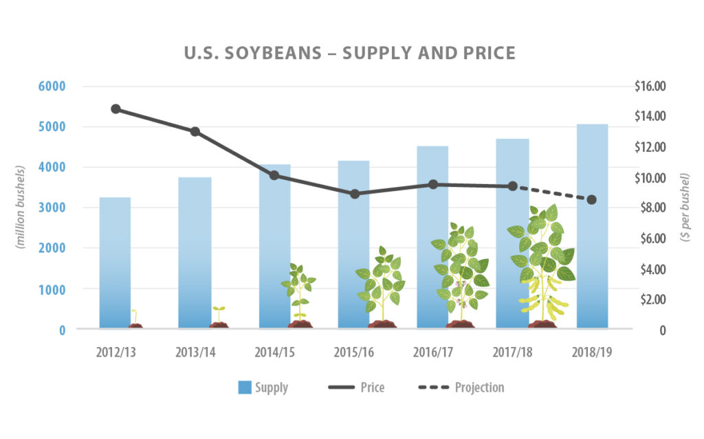 A chart comparing the relationship between soybean supply and price.