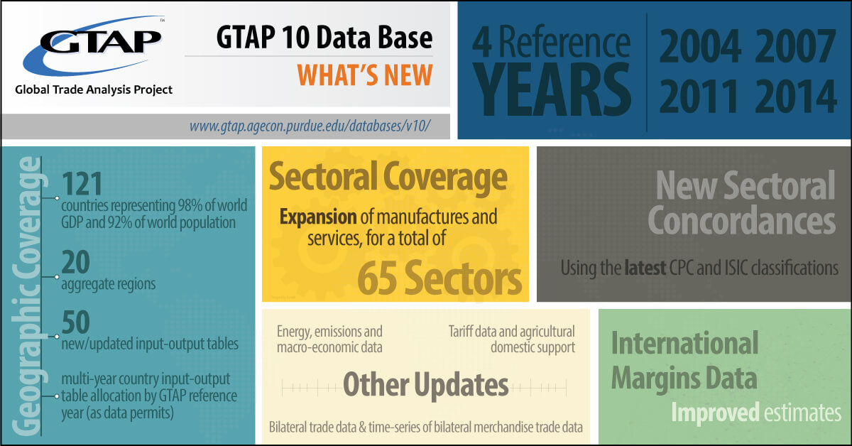 Statistics about GTAP 10